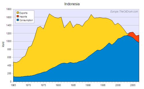export Indonésie
