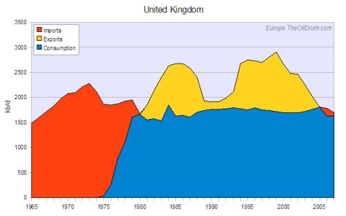 export Velké Británie
