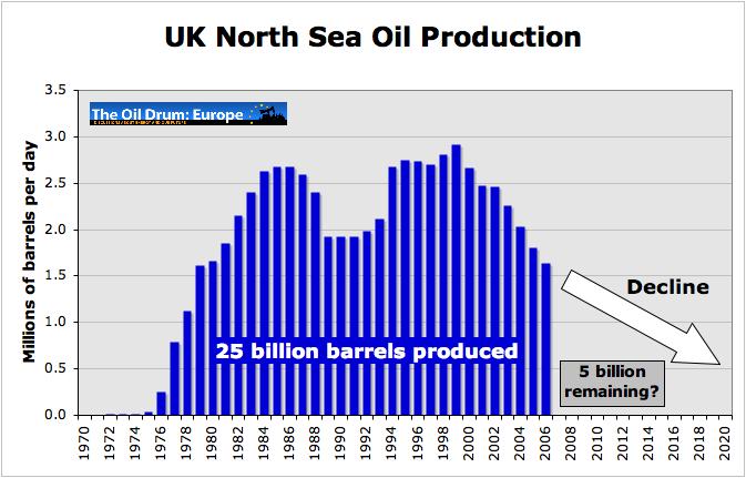 Produkce Velké Británie.