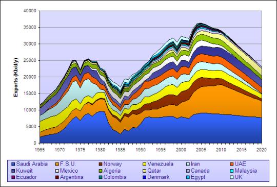model světového exportu ropy
