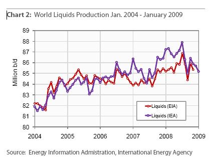 Těžba tekutých paliv - únor 2009
