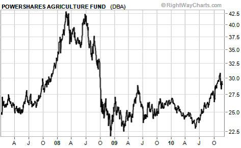 růst cen zemědělských komodit v roce 2010