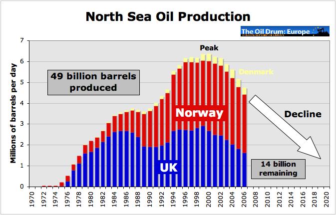 Produkce za celé Severní moře.