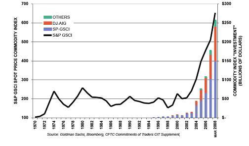 růst objemu prostředků na komoditních indexech