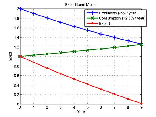 model země exportující ropu