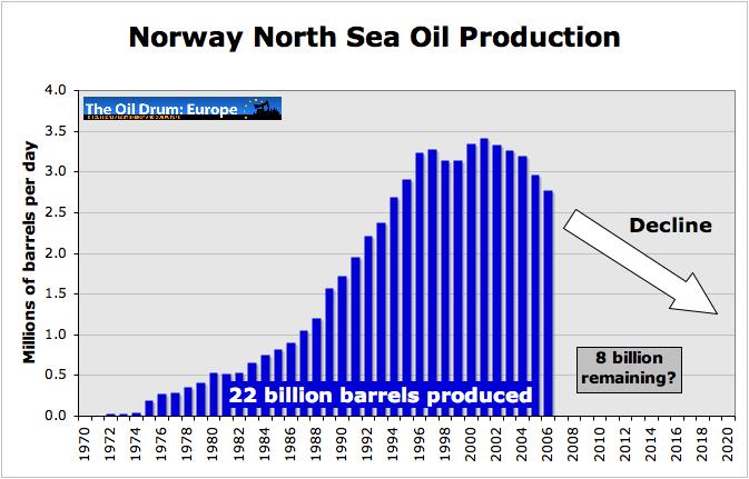 Produkce Norska.