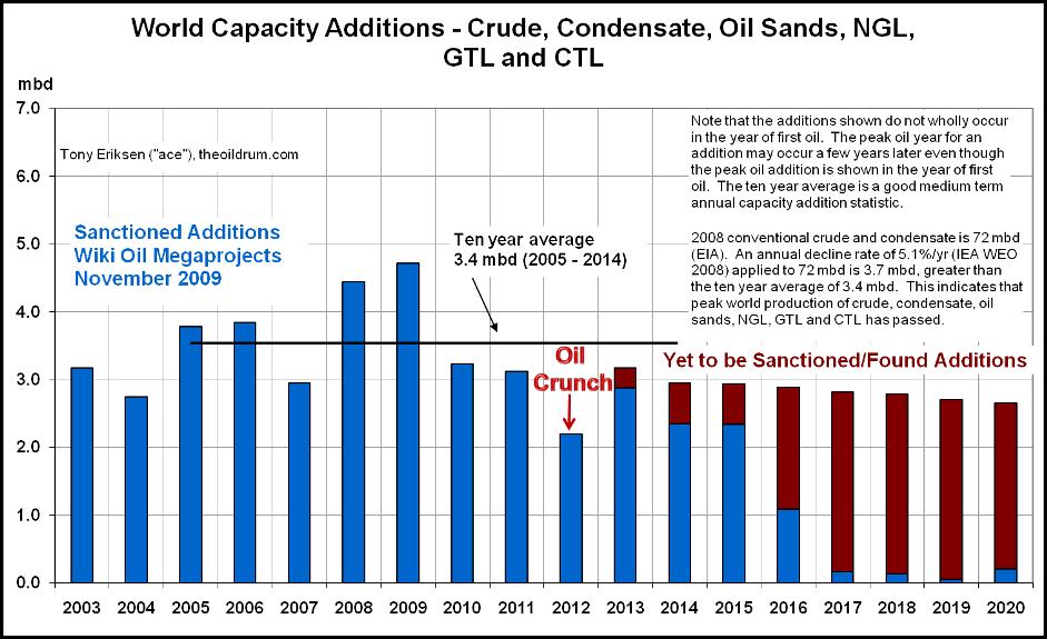 oil crunch v roce 2012