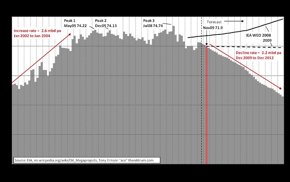Budoucí produkce ropy do roku 2012