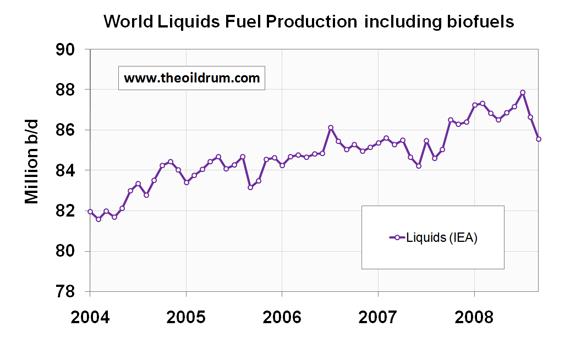 Produkce tekutých paliv - říjen 2008