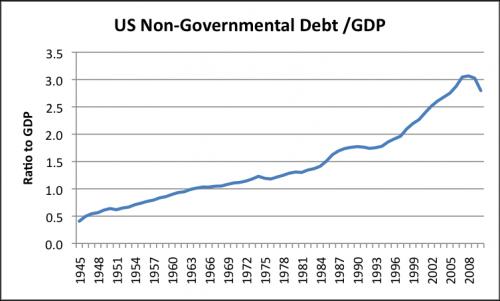 nestátní zadlužení - USA